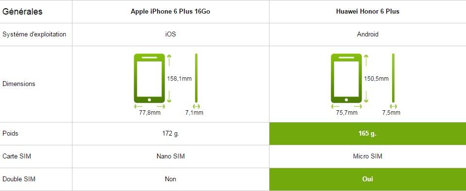 iphone 6 plus comparatif général