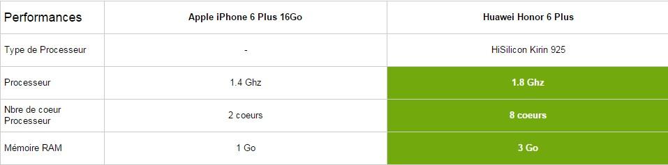 iphone 6 plus comparatif puissance