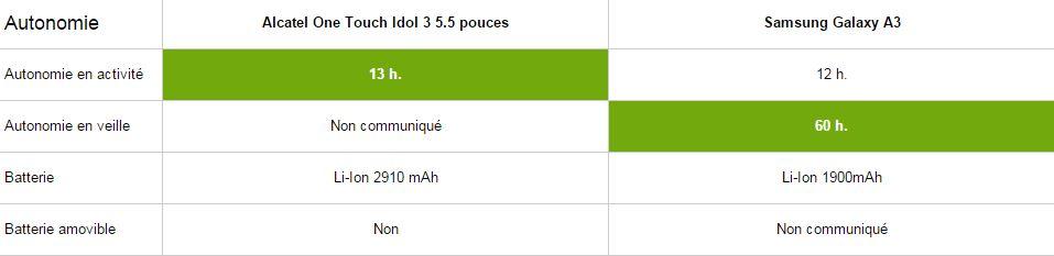 Alcatel One touch idol 3 5.5 vs Samsung Galaxy A3, autonomie