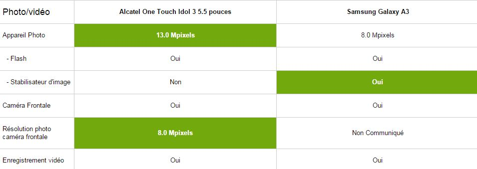 Alcatel One touch idol 3 5.5 vs Samsung Galaxy A3, multimédia