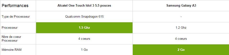 Alcatel One touch idol 3 5.5 vs Samsung Galaxy A3, performances