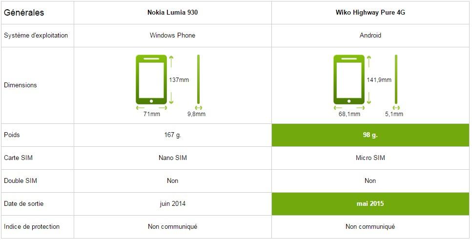 Caracteristique général nokia lumia 930 vs wiko highway pure 4g