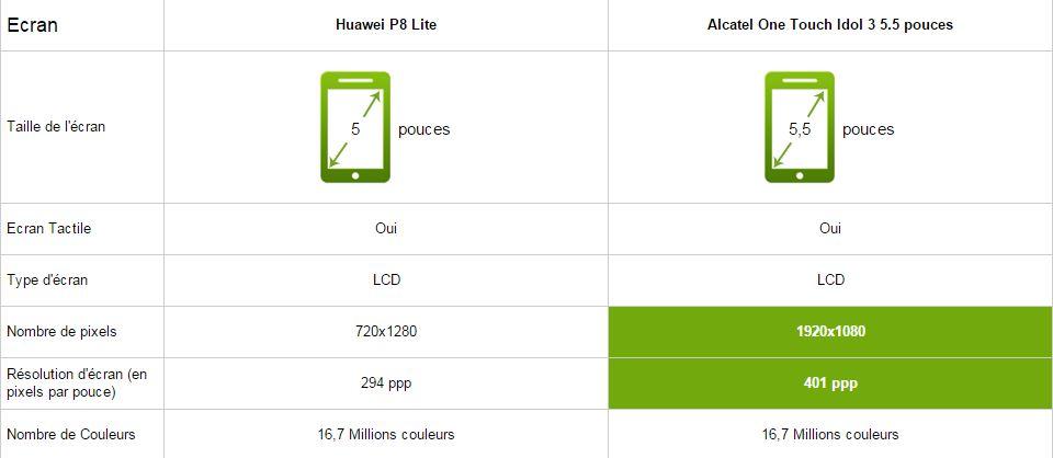 Huawei P8 Lite vs Alcatel One touch Idol 3 5.5, écran
