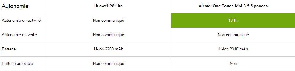 Huawei P8 Lite vs Alcatel One touch Idol 3 5.5, autonomie