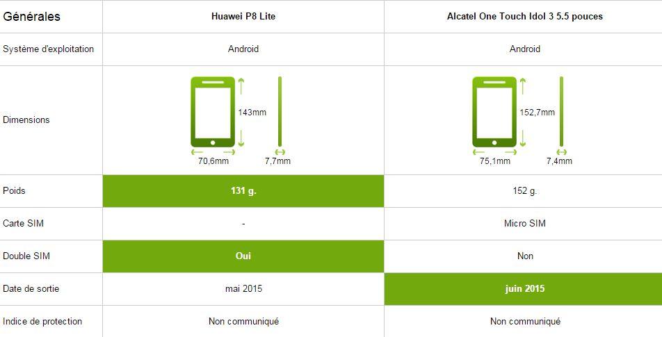 Huawei P8 Lite vs Alcatel One touch Idol 3 5.5, générale