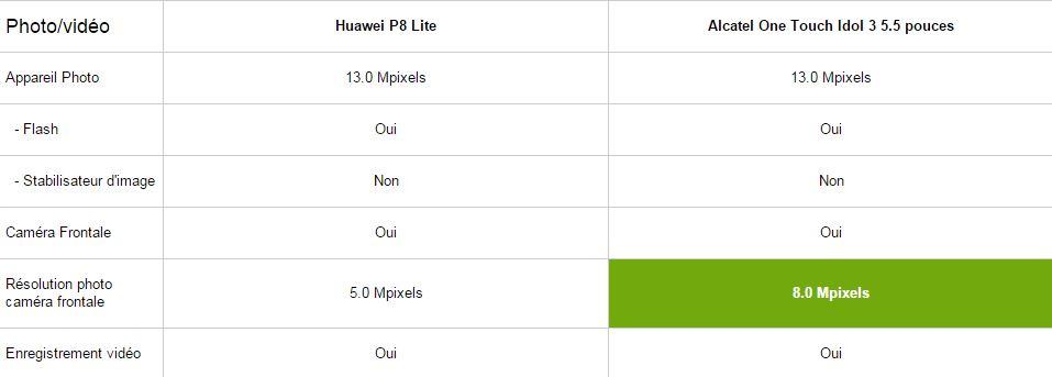 Huawei P8 Lite vs Alcatel One touch Idol 3 5.5, photos