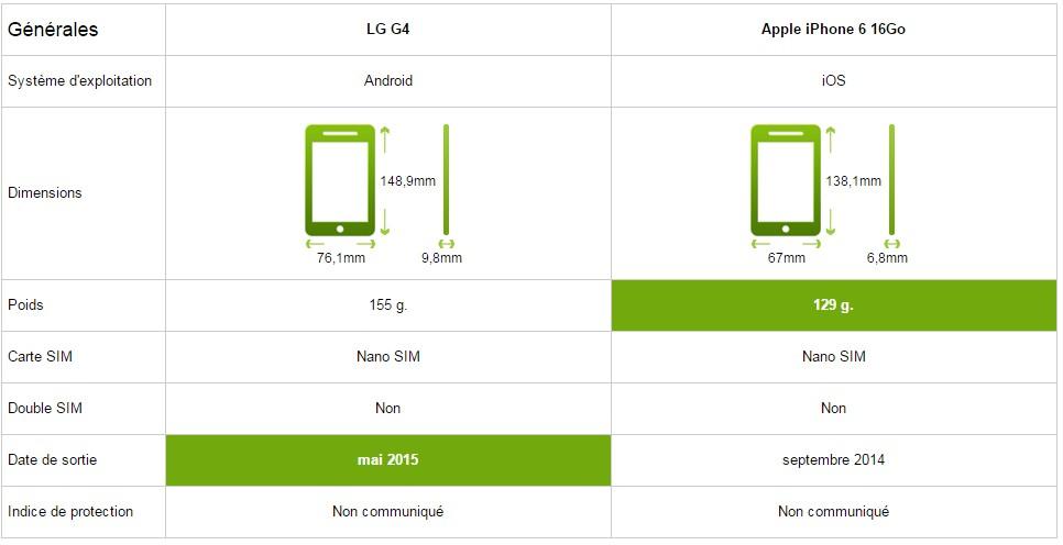 LG G4 iphone 6 general