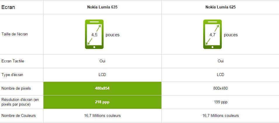 Nokia Lumia 635 vs 625, écran