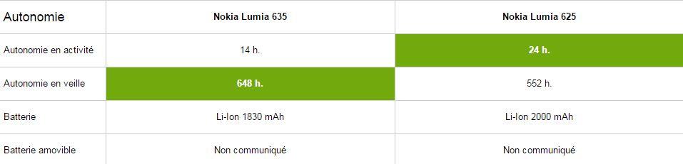 Nokia Lumia 635 vs 625, autonomie