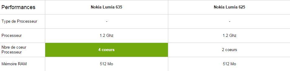 Nokia Lumia 635 vs 625, perf