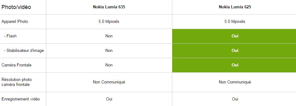 Nokia Lumia 635 vs 625, photo