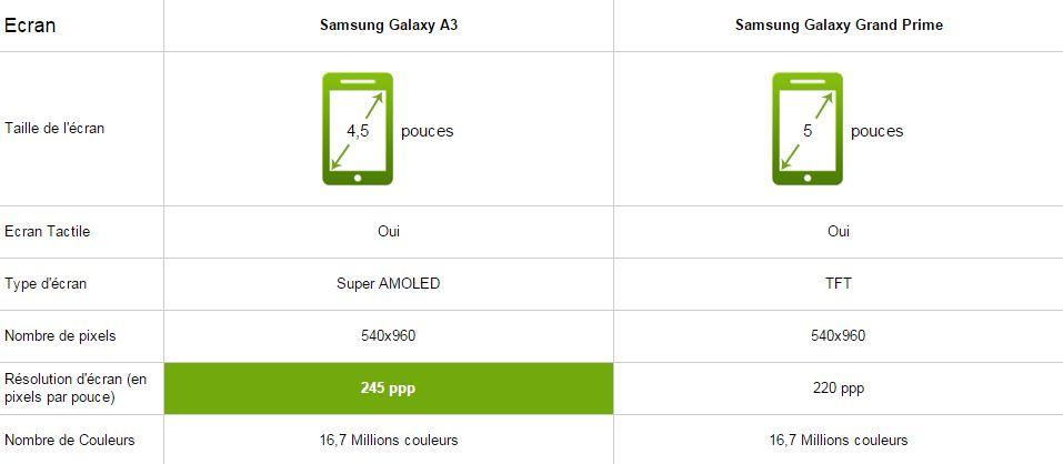 Samsung galaxy a3 vs grand prime le comparatif meilleur for Photo ecran galaxy a3