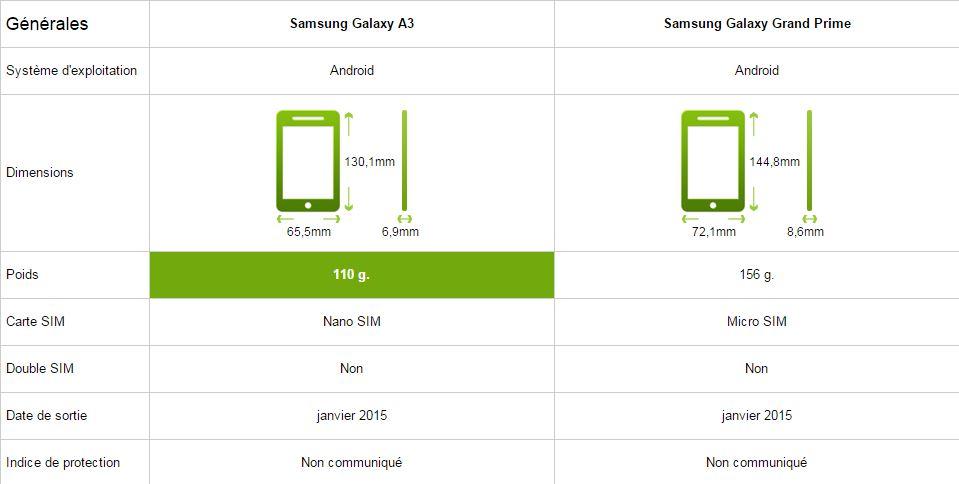 Samsung galaxy a3 vs grand prime le comparatif meilleur - Difference entre note 3 et note 3 lite ...