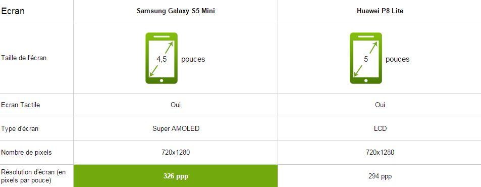 Samsung Galaxy S5 Mini vs Huawei P8 Lite, écran