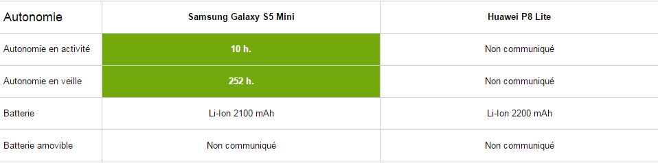 Samsung Galaxy S5 Mini vs Huawei P8 Lite, autonomie