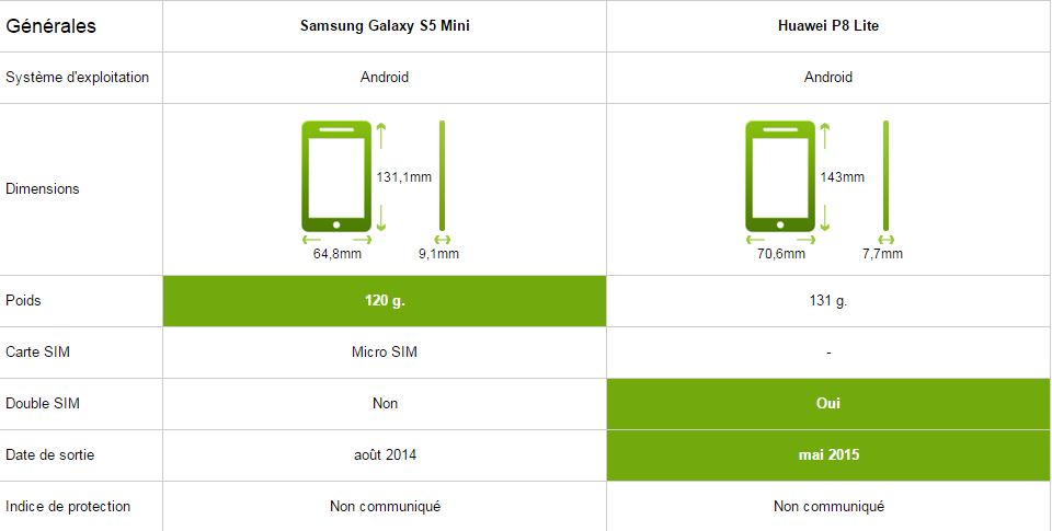 Samsung Galaxy S5 Mini vs Huawei P8 Lite, générale