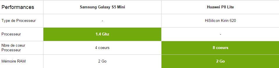 Samsung Galaxy S5 Mini vs Huawei P8 Lite, performances