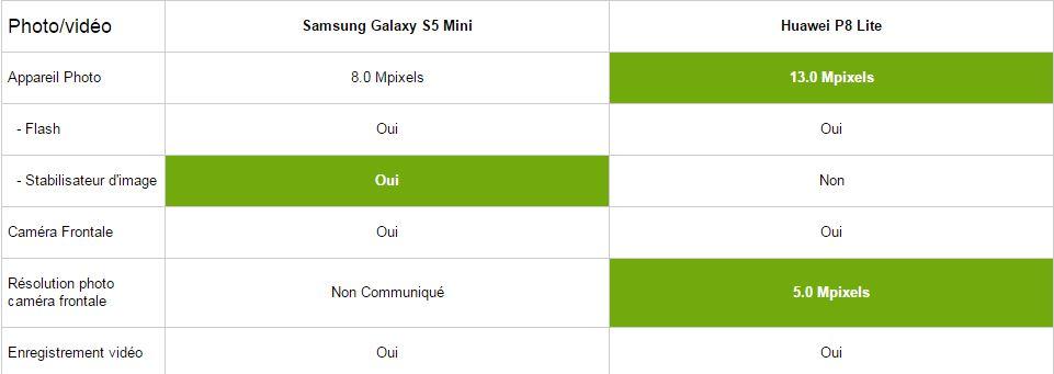 Samsung Galaxy S5 Mini vs Huawei P8 Lite, photos