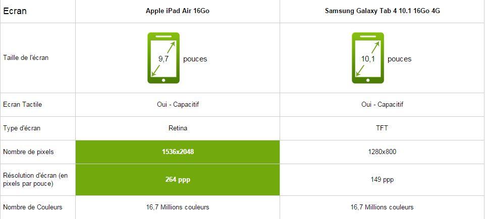 apple ipad air vs samsung galaxy tab 4, écran