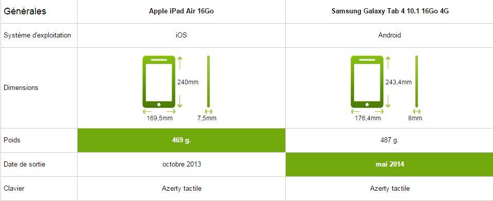 apple ipad air vs samsung galaxy tab 4, générale
