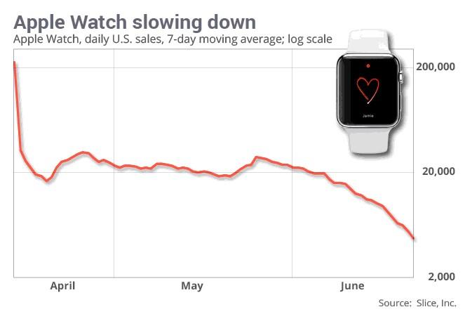 apple watch vente en baisse