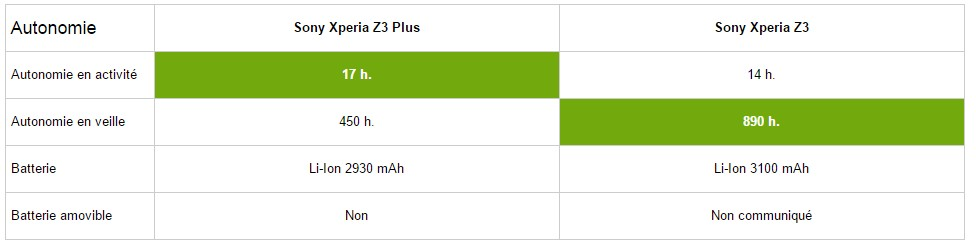 autonomie z3 plus vs z3