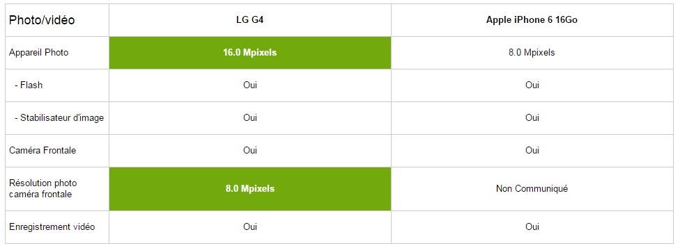 iphone 6 lgg4 multimedia