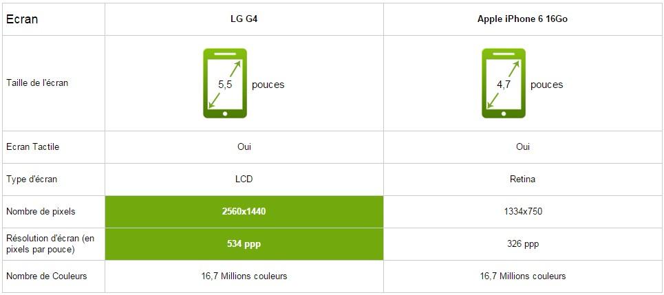 lG G 4 iphone 6 ecran