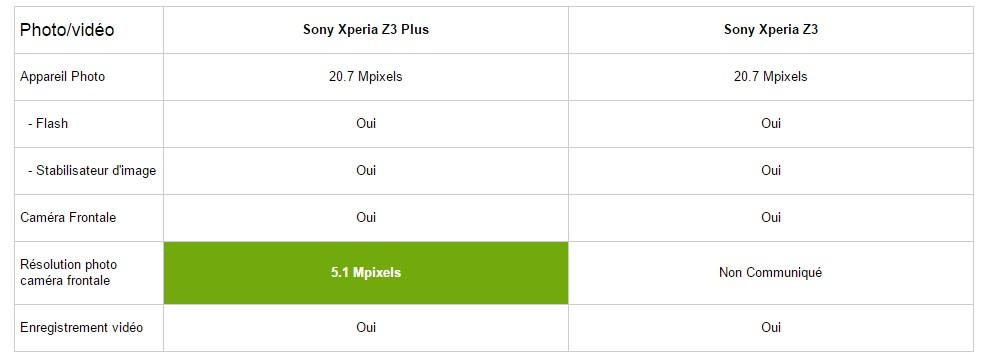 multi z3 plus vs z3
