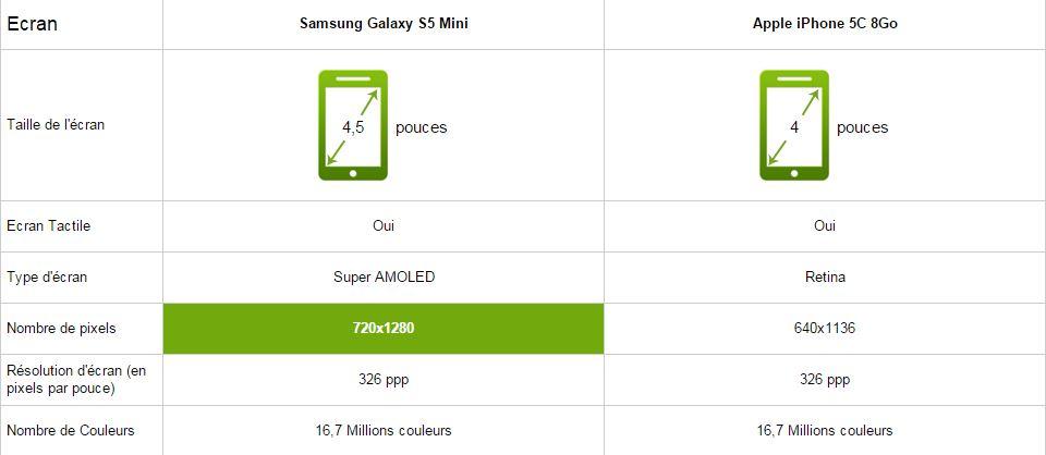 samsung galaxy S5 mini vs iphone 5c, écran