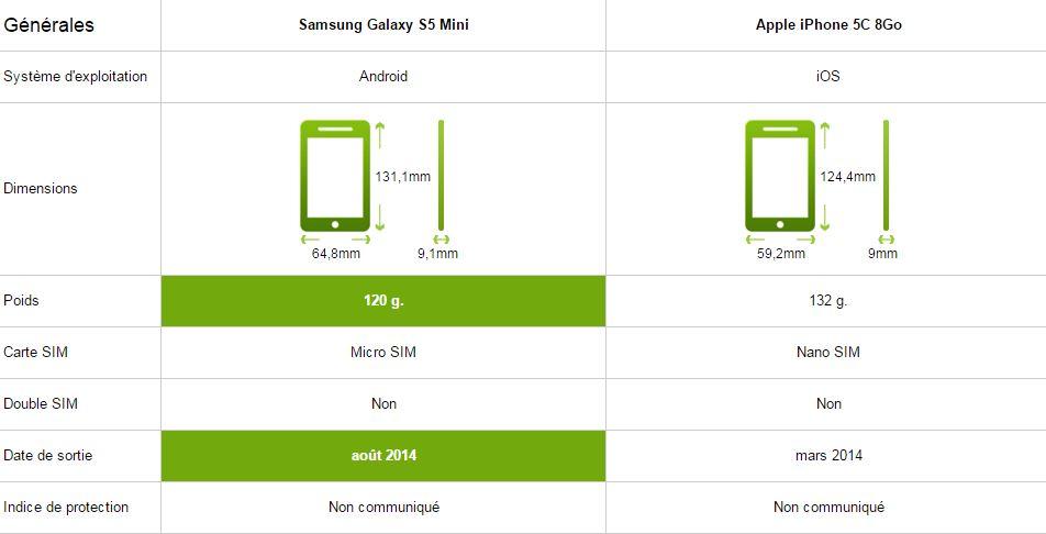 samsung galaxy S5 mini vs iphone 5c, générale