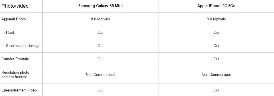 samsung galaxy S5 mini vs iphone 5c, photos