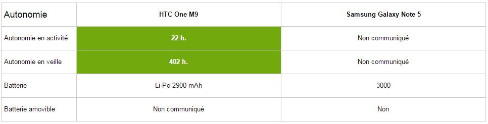 HTC One M9 autonomie