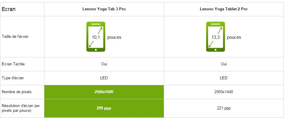 comparatif lenovo yoga tab pro 3 vs pro 2