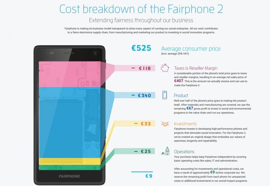 fairphone infographie