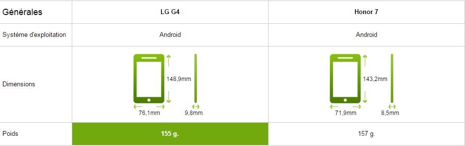 lg g4 comparatif