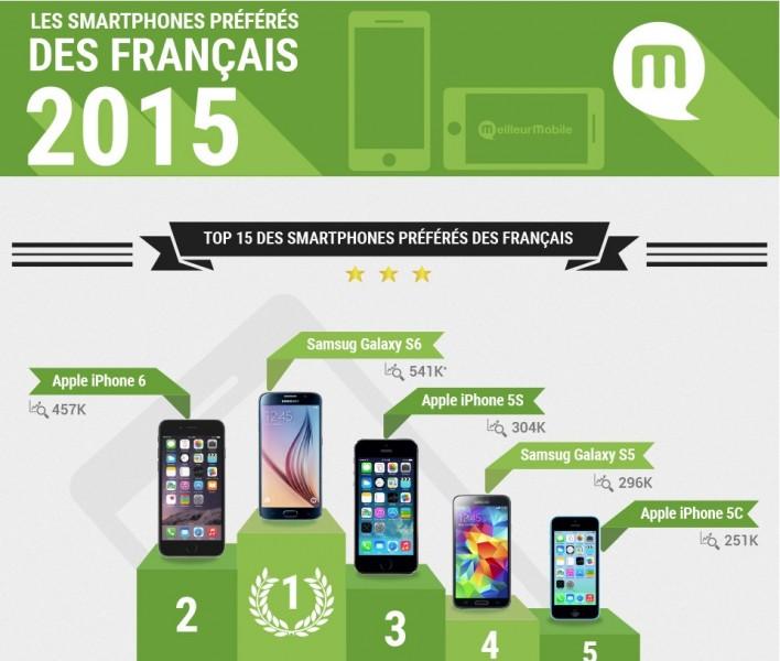 smartphone préféré des français infographie
