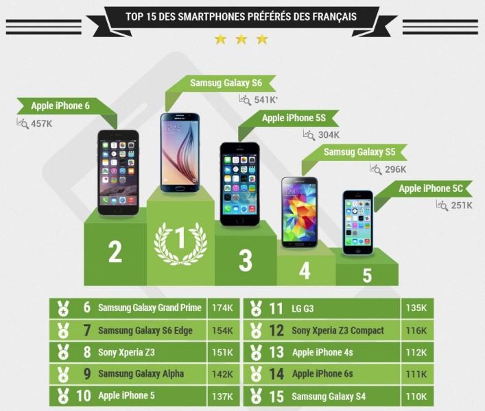 top 15 des smartphones préférés des français
