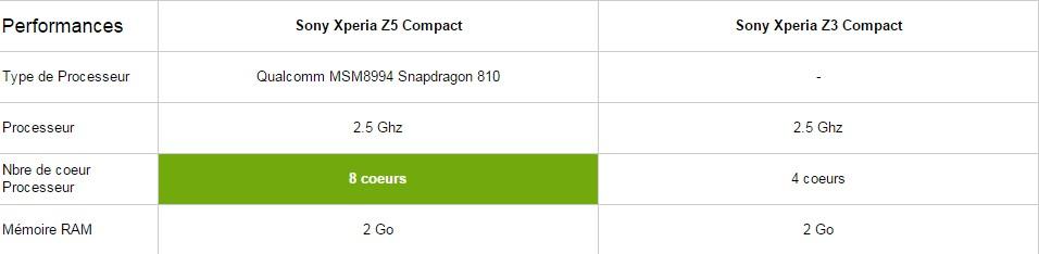 sony xperia z5 compact vs z3 compact le comparatif meilleur mobile. Black Bedroom Furniture Sets. Home Design Ideas