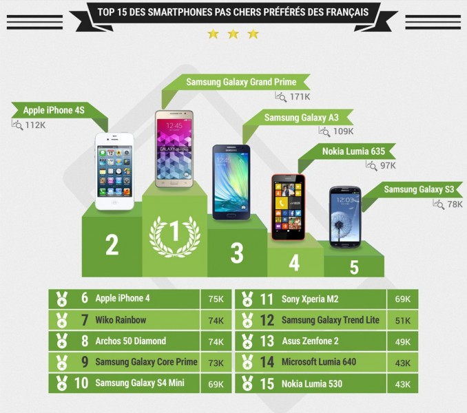 infographie quels sont les smartphones pas chers pr f r s des fran ais meilleur mobile. Black Bedroom Furniture Sets. Home Design Ideas