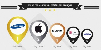 top 15 des marques préférées des français
