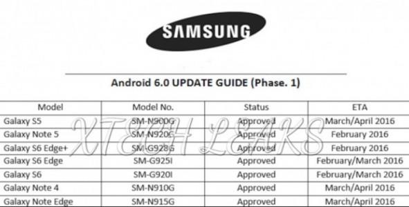 Nouvelle feuille de route de Samsung pour marshmallow
