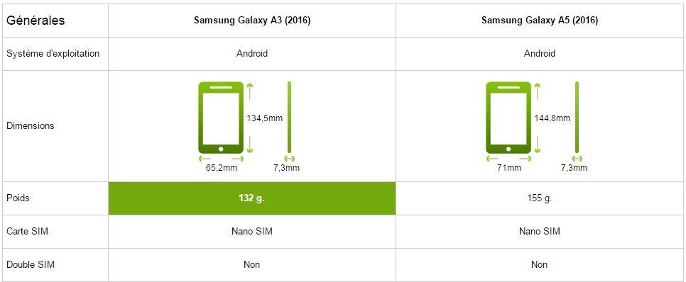 samsung galaxy a5 vs a3 2016 le comparatif meilleur mobile. Black Bedroom Furniture Sets. Home Design Ideas