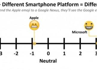 étude sur les emojis