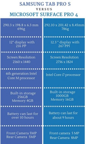 Caractéristiques Samsung TabPro S et Surface Pro 4
