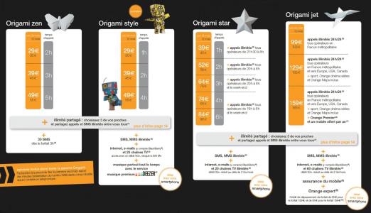 R�seau Orange, quel forfait mobile choisir ?