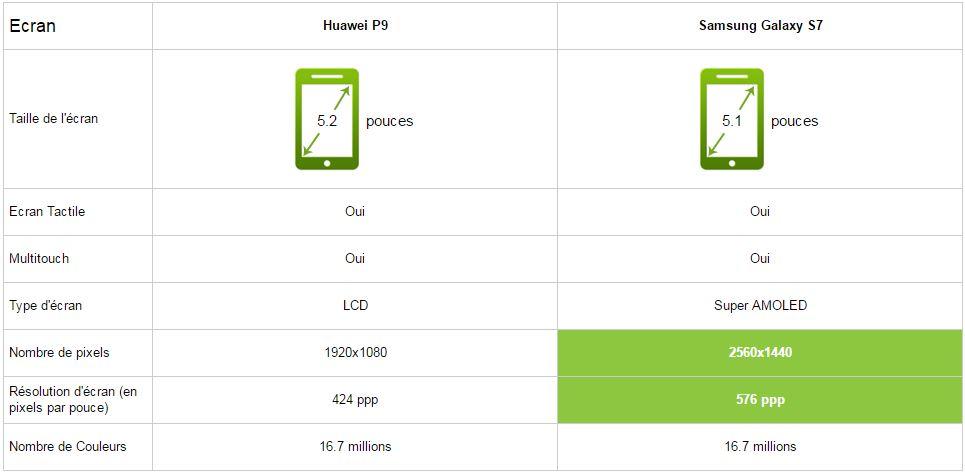 Comparatif Huawei P9 vs Samsung Galaxy S7 écran