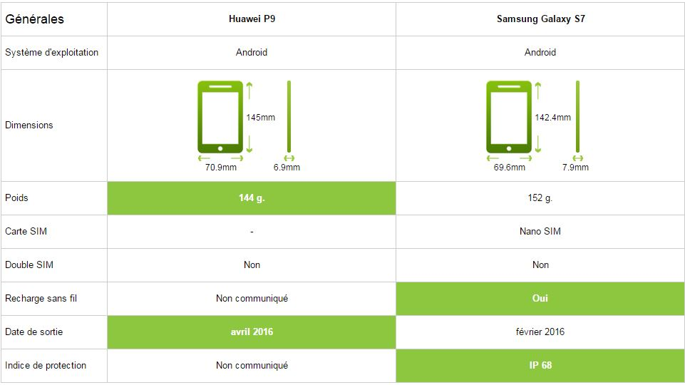 Comparatif Huawei P9 vs Samsung Galaxy S7 caractéristiques générales