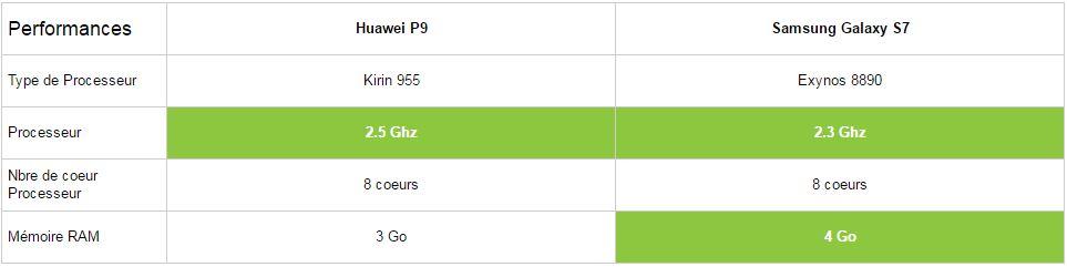 Comparatif Huawei P9 vs Samsung Galaxy S7 performances