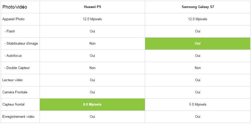 Comparatif Huawei P9 vs Samsung Galaxy S7 partie photo